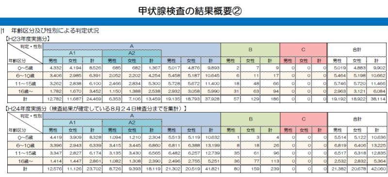 福島原発事故甲状腺ガン検査資料2