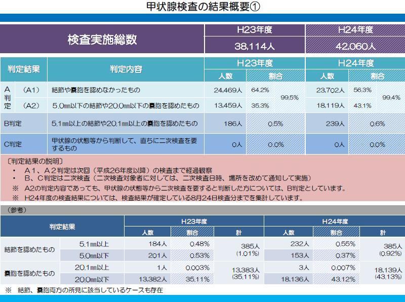 福島原発事故甲状腺ガン検査資料1