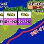 南海トラフ地震の確率